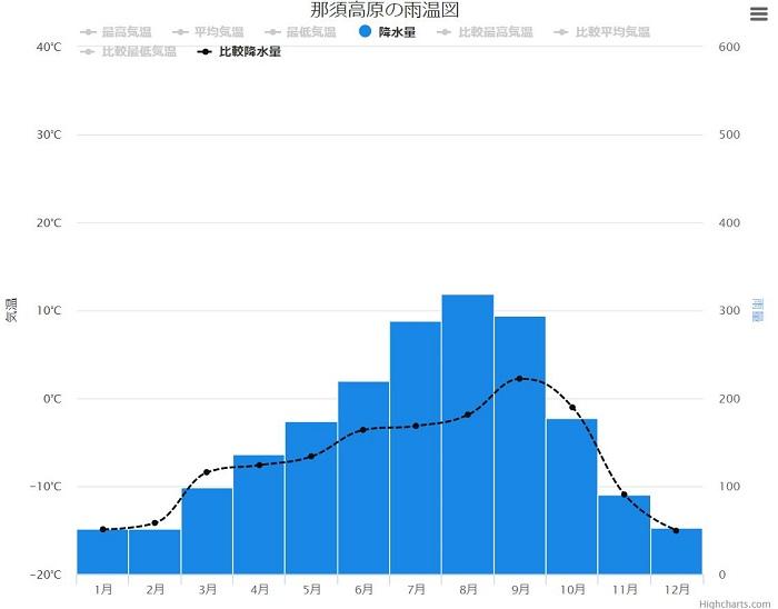 那須と東京の降水量比較