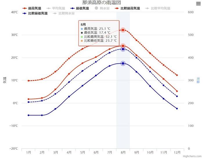 那須と東京の気温比較